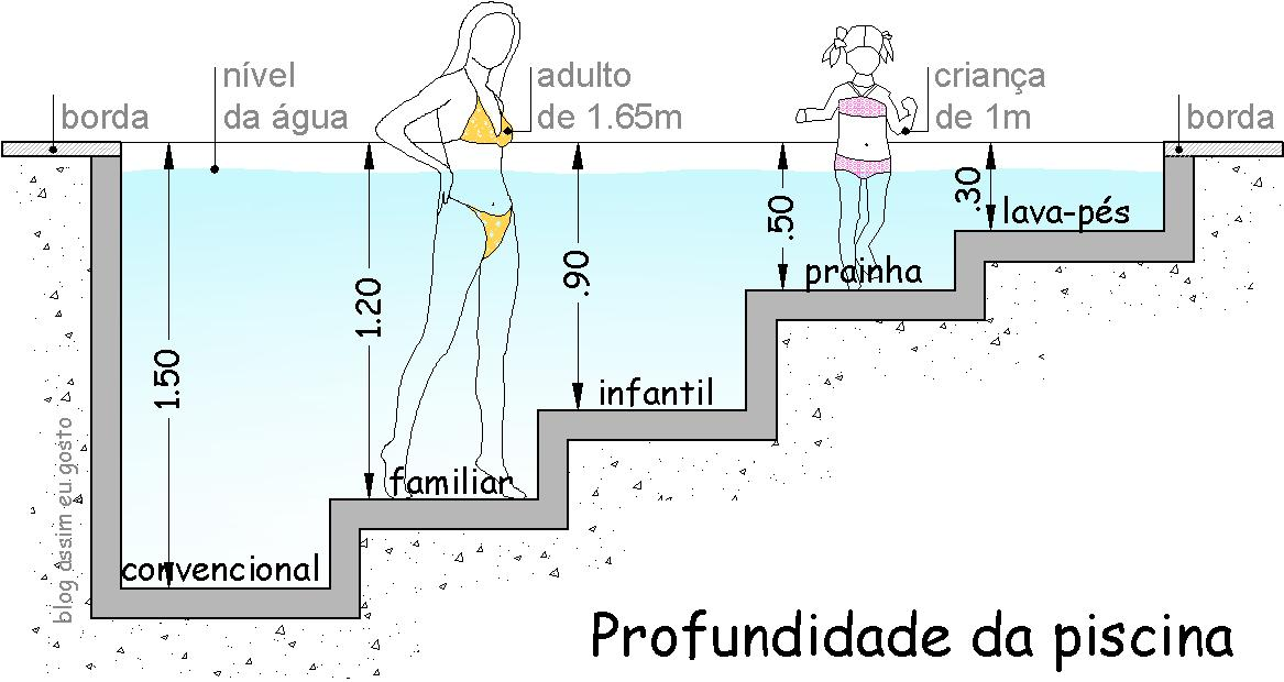 Profundidade de piscina construir e tamanhos for Medidas de una piscina para una casa